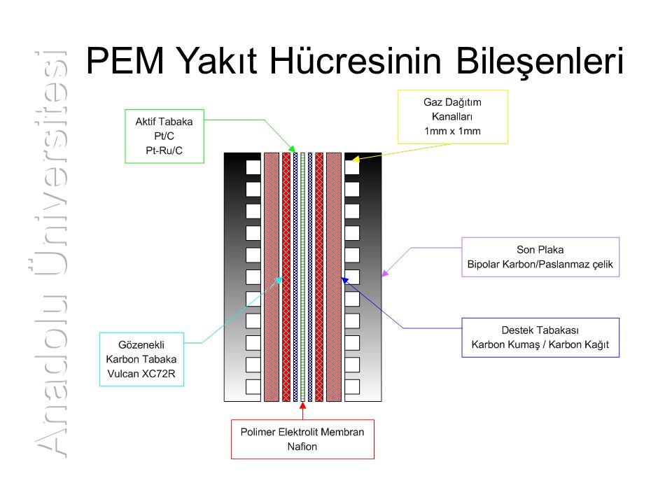 Sputter Yöntemi: Taguchi Uygulaması Tahmin edilen güç 563.75 mW/cm 2 Deneyde bulunan ortalama güç 566.00 mW/cm 2 DeneyMembranPt Mik.NafionAltlık 3N-1120.05 mgPt/cm20.05 mg/cm2Karbon Kağıt