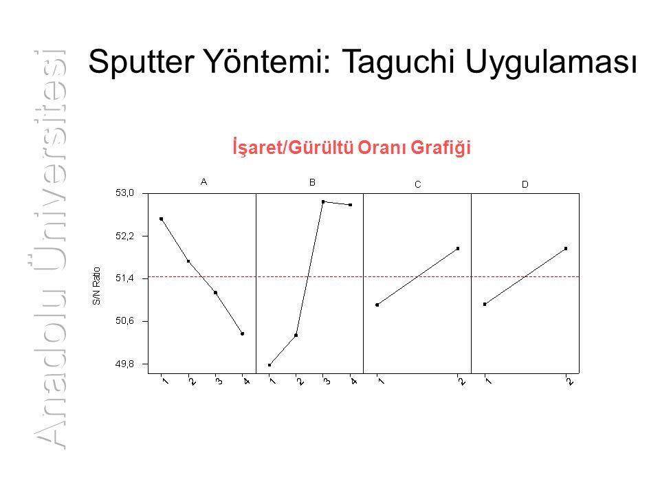 Sputter Yöntemi: Taguchi Uygulaması İşaret/Gürültü Oranı Grafiği