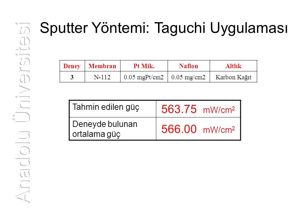 Sputter Yöntemi: Taguchi Uygulaması Tahmin edilen güç 563.75 mW/cm 2 Deneyde bulunan ortalama güç 566.00 mW/cm 2 DeneyMembranPt Mik.NafionAltlık 3N-11