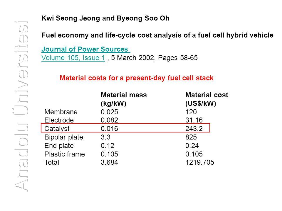 PEMYH'nin peformansını etkileyen faktörler:  Yakıt hücresinin basıncı,  Yakıt hücresine beslenen H 2 ve O 2 gazlarının akış hızlarının birbirine oranı  Yakıt hücresinin sıcaklığı,  Gazların nemlendirme sıcaklıkları Taguchi Deney Tasarım Yöntemi Faktör Seviye123 YH BasıncıAtmosferik2 barg4 barg H 2 /O 2 1/12/11/2 YH Sıcaklığı70ºC75ºC80ºC Nemlendirme Sıcaklığı 70ºC75ºC80ºC
