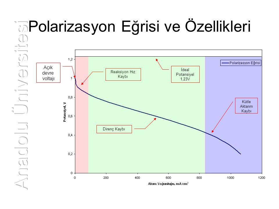 Polarizasyon Eğrisi ve Özellikleri Reaksiyon Hız Kaybı Kütle Aktarım Kaybı Direnç Kaybı İdeal Potansiyel 1,23V Açık devre voltajı