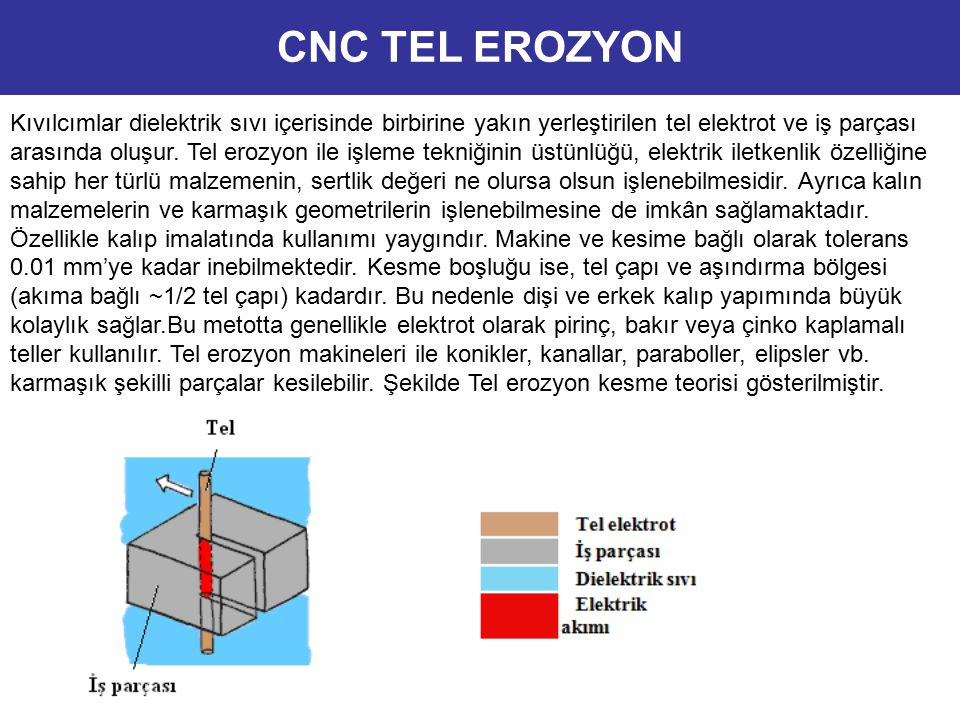 Kıvılcımlar dielektrik sıvı içerisinde birbirine yakın yerleştirilen tel elektrot ve iş parçası arasında oluşur. Tel erozyon ile işleme tekniğinin üst