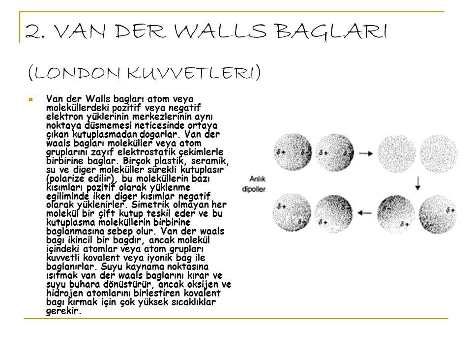Van der Walls bagları atom veya moleküllerdeki pozitif veya negatif elektron yüklerinin merkezlerinin aynı noktaya düsmemesi neticesinde ortaya çıkan kutuplasmadan dogarlar.