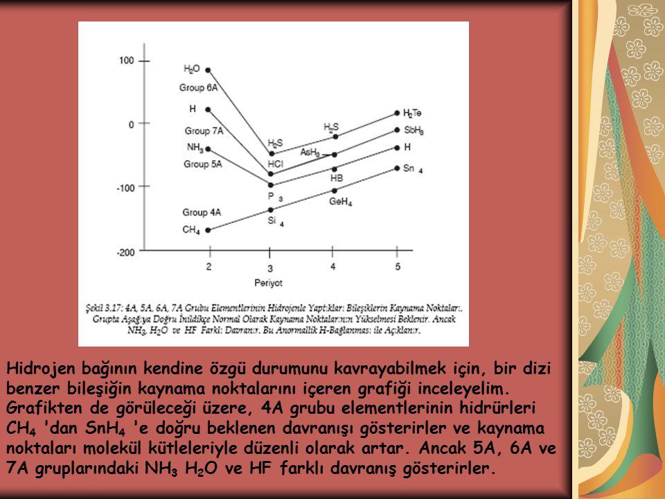 Hidrojen bağının kendine özgü durumunu kavrayabilmek için, bir dizi benzer bileşiğin kaynama noktalarını içeren grafiği inceleyelim. Grafikten de görü