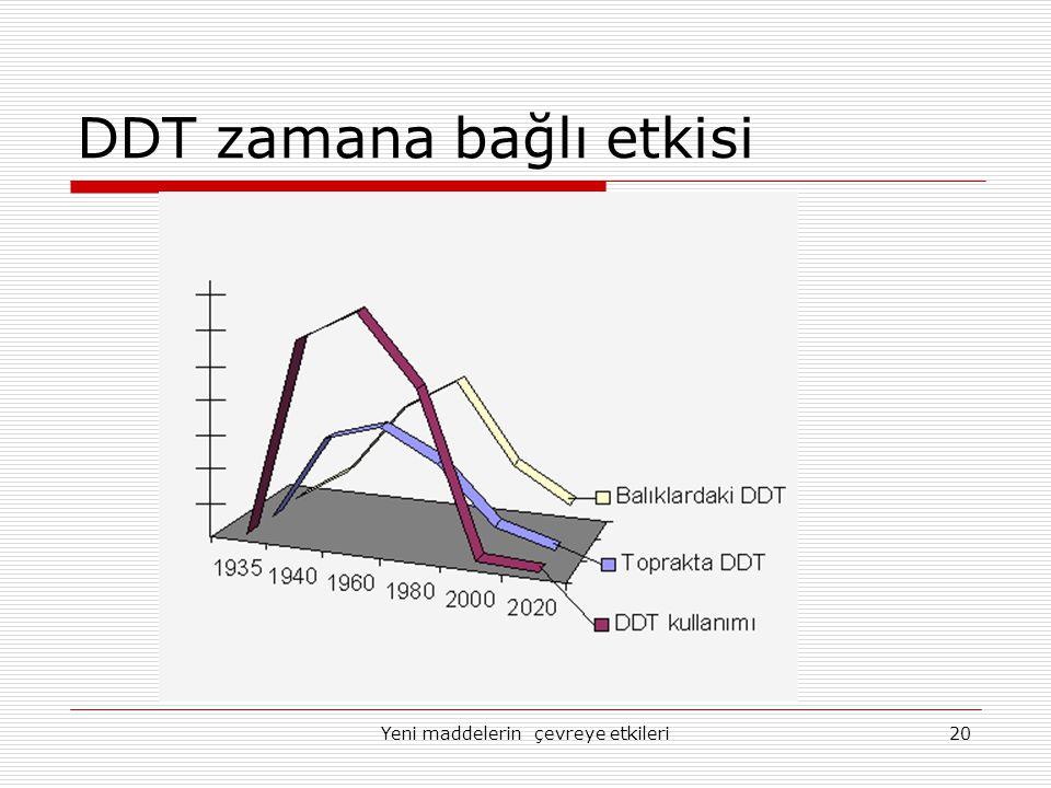 Yeni maddelerin çevreye etkileri20 DDT zamana bağlı etkisi
