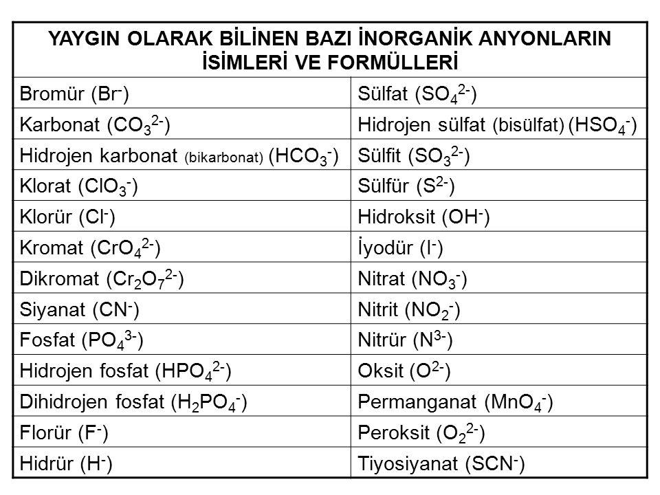 YAYGIN OLARAK BİLİNEN BAZI İNORGANİK ANYONLARIN İSİMLERİ VE FORMÜLLERİ Bromür (Br - )Sülfat (SO 4 2- ) Karbonat (CO 3 2- )Hidrojen sülfat (bisülfat) (HSO 4 - ) Hidrojen karbonat (bikarbonat) (HCO 3 - )Sülfit (SO 3 2- ) Klorat (ClO 3 - )Sülfür (S 2- ) Klorür (Cl - )Hidroksit (OH - ) Kromat (CrO 4 2- )İyodür (I - ) Dikromat (Cr 2 O 7 2- )Nitrat (NO 3 - ) Siyanat (CN - )Nitrit (NO 2 - ) Fosfat (PO 4 3- )Nitrür (N 3- ) Hidrojen fosfat (HPO 4 2- )Oksit (O 2- ) Dihidrojen fosfat (H 2 PO 4 - )Permanganat (MnO 4 - ) Florür (F - )Peroksit (O 2 2- ) Hidrür (H - )Tiyosiyanat (SCN - )