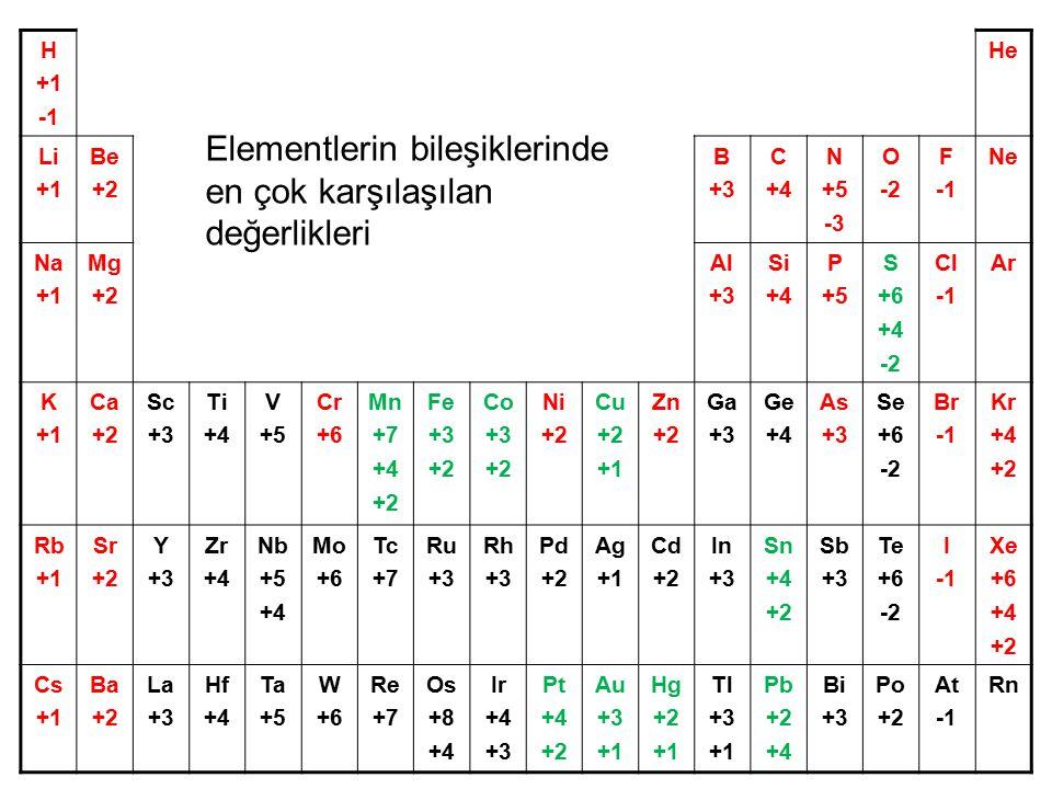 Oksijen: 16 akb 1g6,022 x 10 23 6,022 x 10 23 akb 1 mol Oksijen = 16g/mol Elementlerin atomik kütleleri (yani 1 atomun kütlesi) ile mol kütleleri (yani 6,022 x 10 23 tane atomun kütlesi) sayısal olarak aynıdır fakat birimleri farklıdır: 1 tane oksijen atomu = 16 akb 1 mol oksijen = 16 g