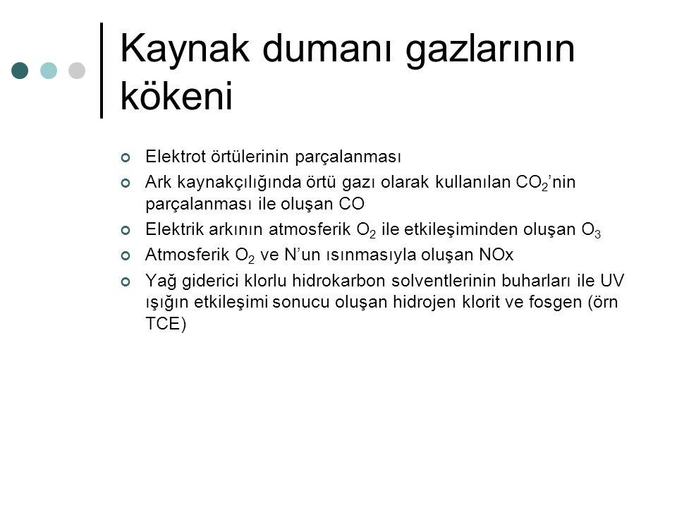 Kaynak dumanı gazlarının kökeni Elektrot örtülerinin parçalanması Ark kaynakçılığında örtü gazı olarak kullanılan CO 2 'nin parçalanması ile oluşan CO