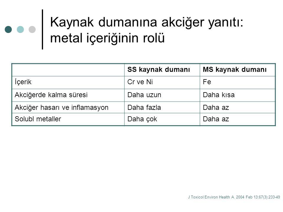 Kaynak dumanına akciğer yanıtı: metal içeriğinin rolü J Toxicol Environ Health A. 2004 Feb 13;67(3):233-49 SS kaynak dumanıMS kaynak dumanı İçerikCr v