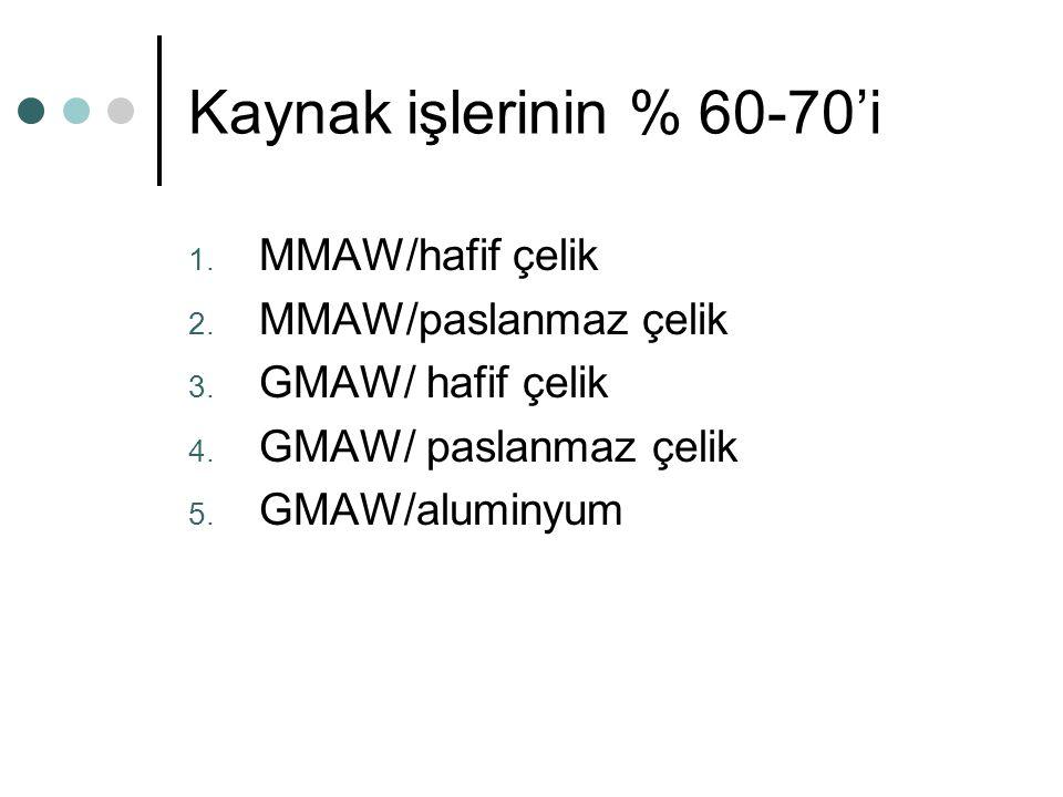 Kaynak işlerinin % 60-70'i 1. MMAW/hafif çelik 2. MMAW/paslanmaz çelik 3. GMAW/ hafif çelik 4. GMAW/ paslanmaz çelik 5. GMAW/aluminyum