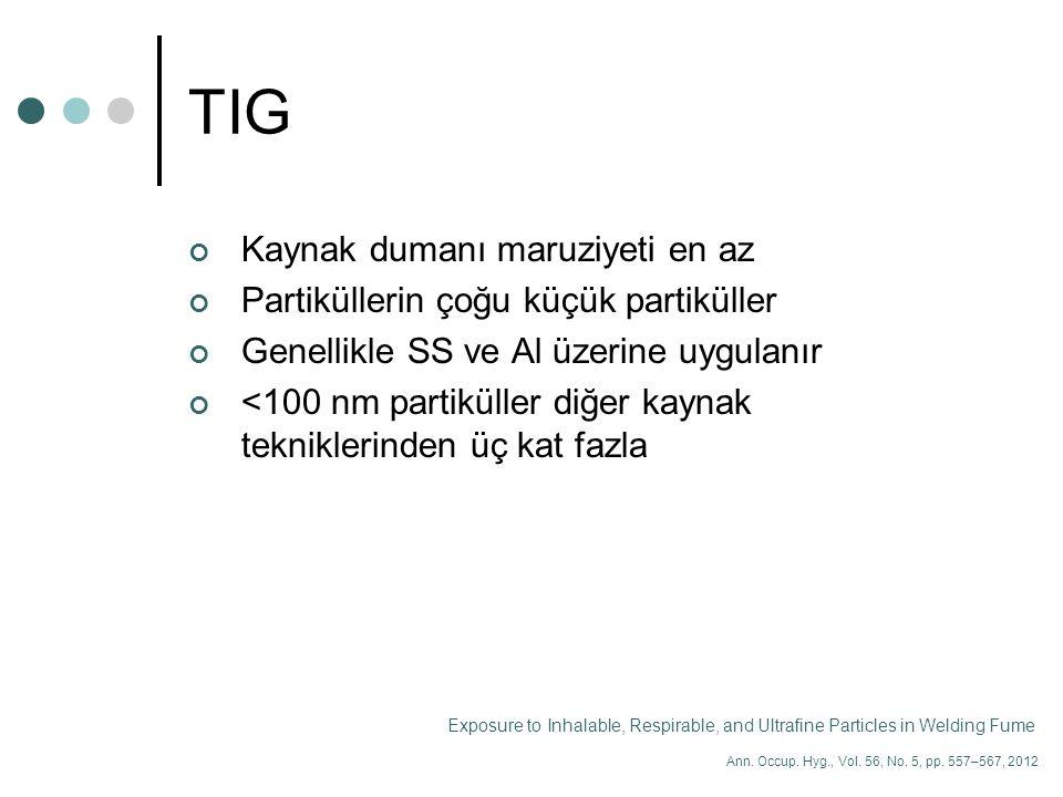 TIG Kaynak dumanı maruziyeti en az Partiküllerin çoğu küçük partiküller Genellikle SS ve Al üzerine uygulanır <100 nm partiküller diğer kaynak teknikl