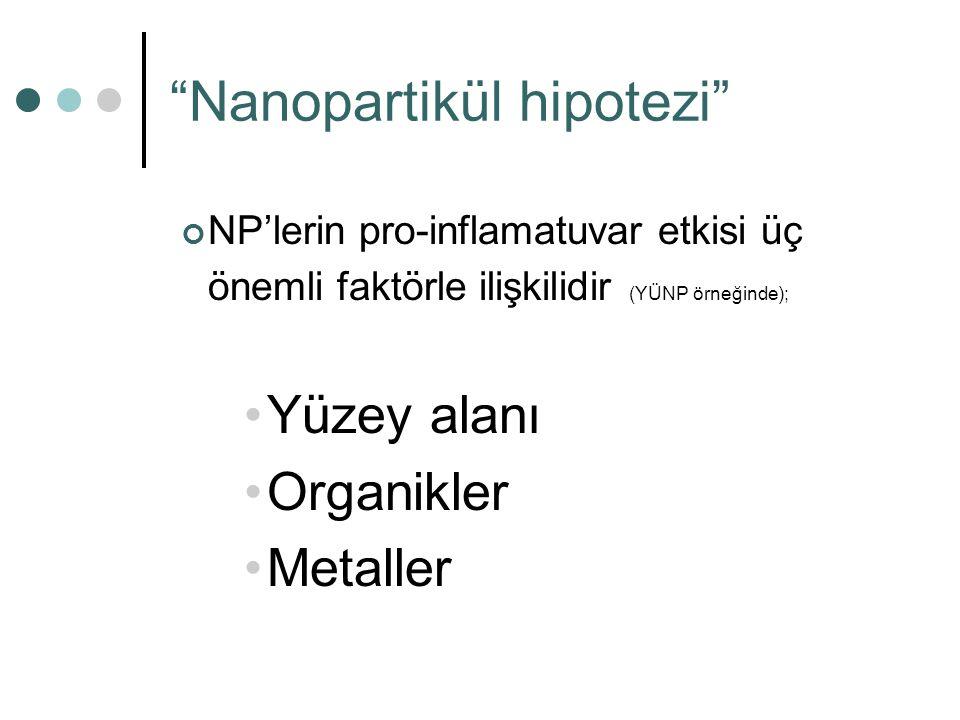 """""""Nanopartikül hipotezi"""" NP'lerin pro-inflamatuvar etkisi üç önemli faktörle ilişkilidir (YÜNP örneğinde); Yüzey alanı Organikler Metaller"""