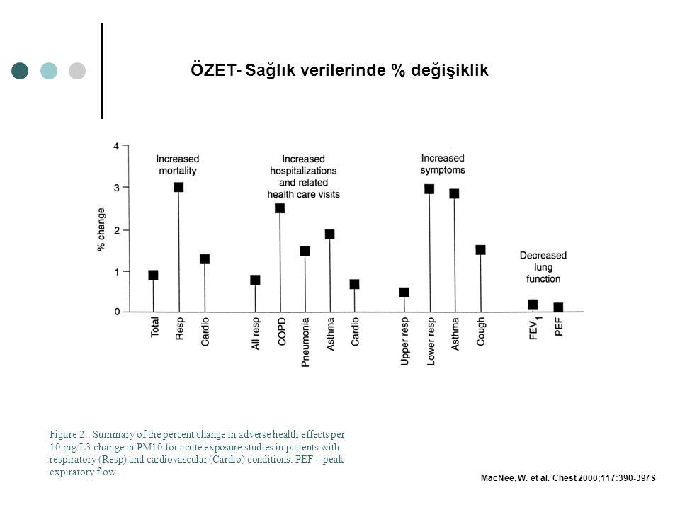 ÖZET- Sağlık verilerinde % değişiklik Figure 2.. Summary of the percent change in adverse health effects per 10 mg/L3 change in PM10 for acute exposur