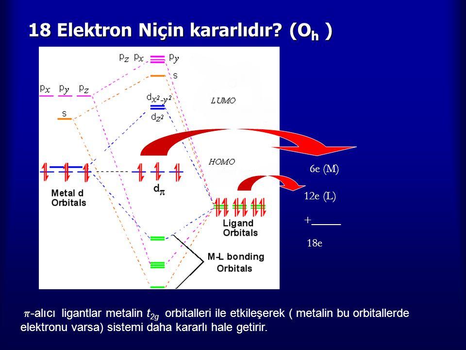 18 Elektron Niçin kararlıdır? (O h )  -alıcı ligantlar metalin t 2g orbitalleri ile etkileşerek ( metalin bu orbitallerde elektronu varsa) sistemi da