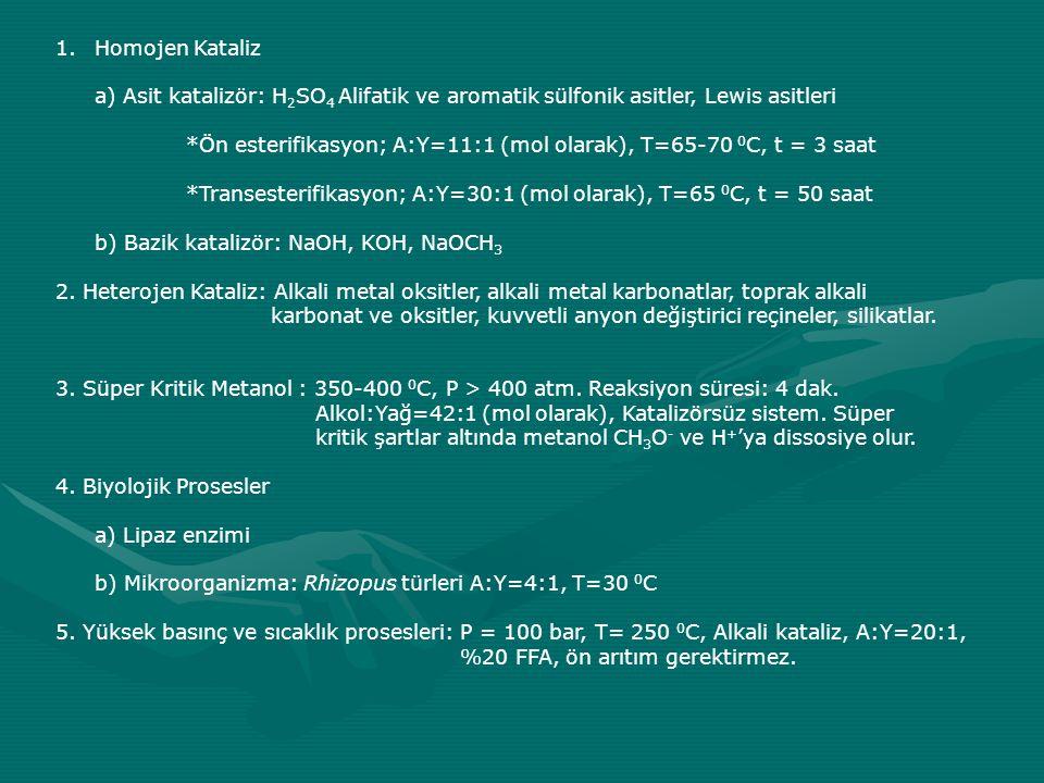 1.Homojen Kataliz a) Asit katalizör: H 2 SO 4 Alifatik ve aromatik sülfonik asitler, Lewis asitleri *Ön esterifikasyon; A:Y=11:1 (mol olarak), T=65-70