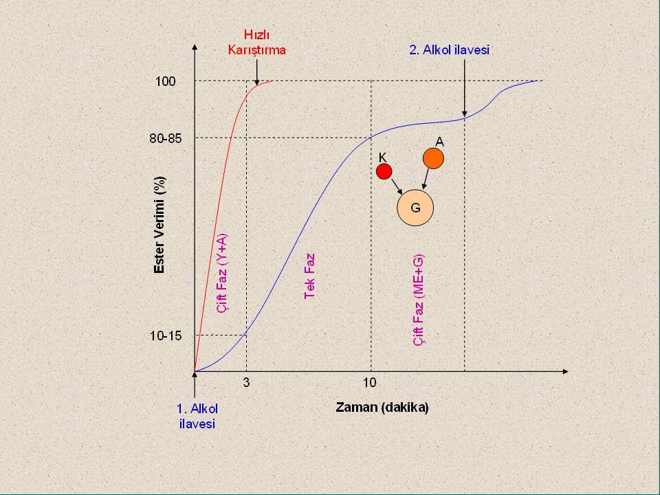 Gliserinin Ayrılma Hızı Sıcaklık Alkol miktarı Katalizör türü ve miktarı Safsızlıklar (Sabun, fosfolipid vb.) Reaksiyon karıştırma hızı ve süresi Çökelme anındaki karıştırma hızı