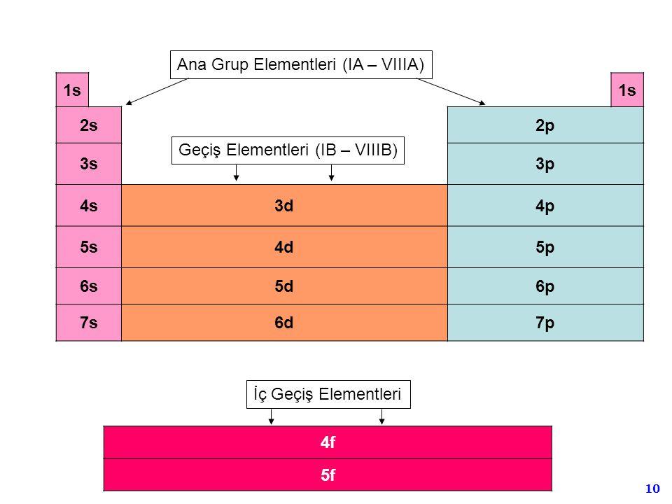 10 1s 2s2p 3s3p 4s3d4p 5s4d5p 6s5d6p 7s6d7p 4f 5f Ana Grup Elementleri (IA – VIIIA) Geçiş Elementleri (IB – VIIIB) İç Geçiş Elementleri