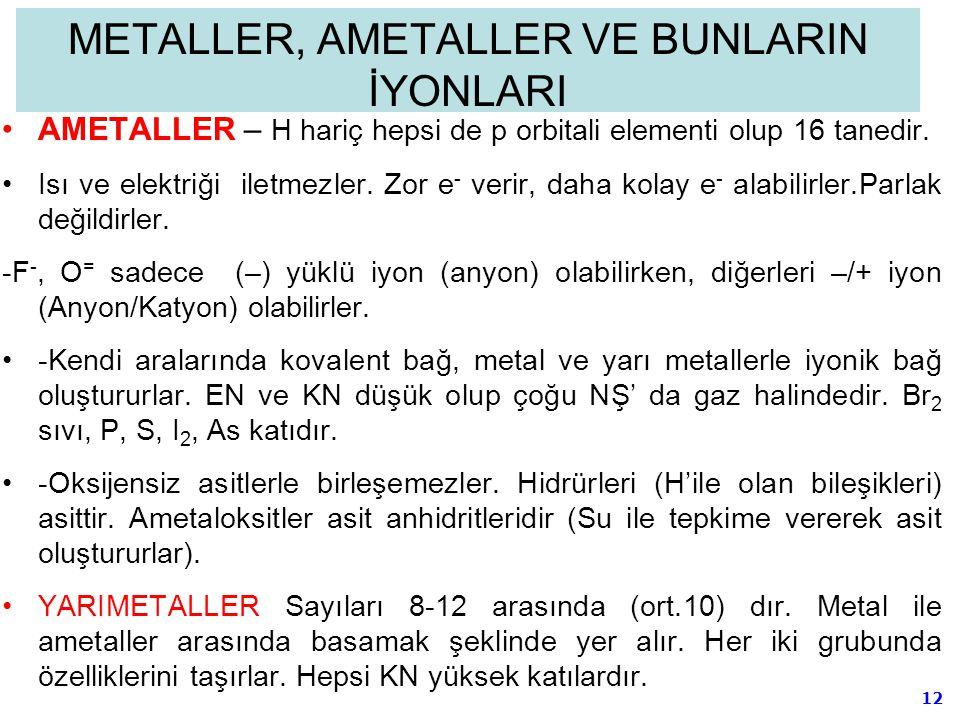 12 METALLER, AMETALLER VE BUNLARIN İYONLARI AMETALLER – H hariç hepsi de p orbitali elementi olup 16 tanedir. Isı ve elektriği iletmezler. Zor e - ver