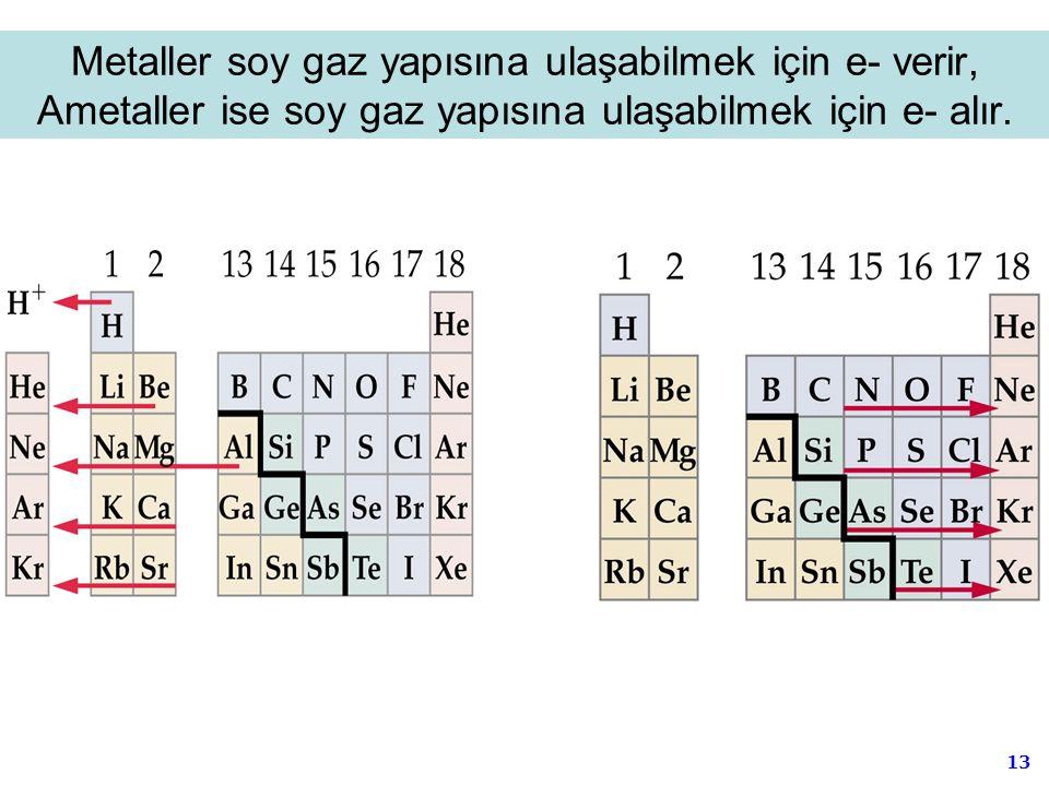 13 Metaller soy gaz yapısına ulaşabilmek için e- verir, Ametaller ise soy gaz yapısına ulaşabilmek için e- alır.