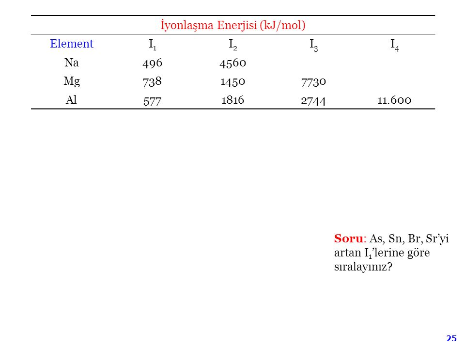 25 İyonlaşma Enerjisi (kJ/mol) ElementI1I1 I2I2 I3I3 I4I4 Na4964560 Mg73814507730 Al5771816274411.600 Soru: As, Sn, Br, Sr'yi artan I 1 'lerine göre s