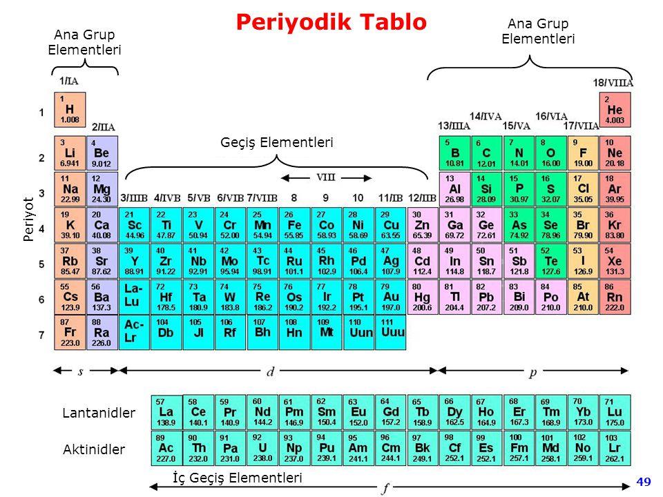 49 Ana Grup Elementleri Periyot Geçiş Elementleri İç Geçiş Elementleri Ana Grup Elementleri Lantanidler Aktinidler Periyodik Tablo