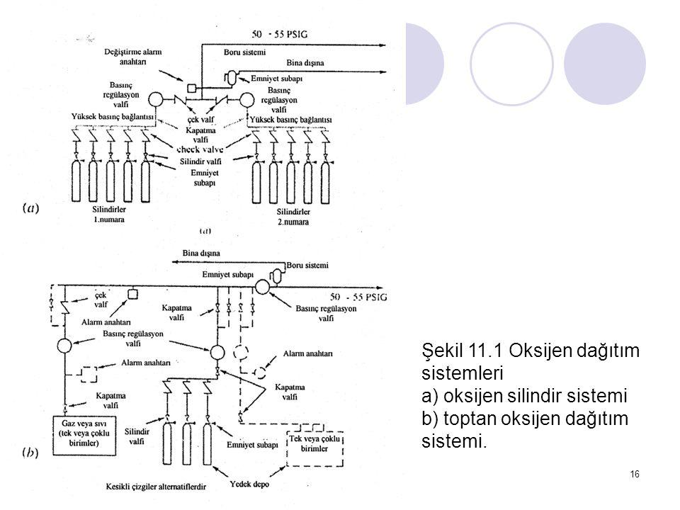 16 Şekil 11.1 Oksijen dağıtım sistemleri a) oksijen silindir sistemi b) toptan oksijen dağıtım sistemi.