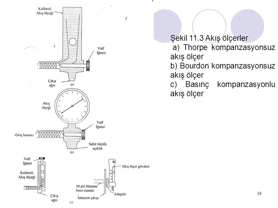 24 Şekil 11.3 Akış ölçerler a) Thorpe kompanzasyonsuz akış ölçer b) Bourdon kompanzasyonsuz akış ölçer c) Basınç kompanzasyonlu akış ölçer