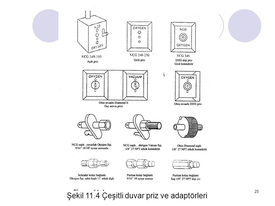 25 Şekil 11.4 Çeşitli duvar priz ve adaptörleri