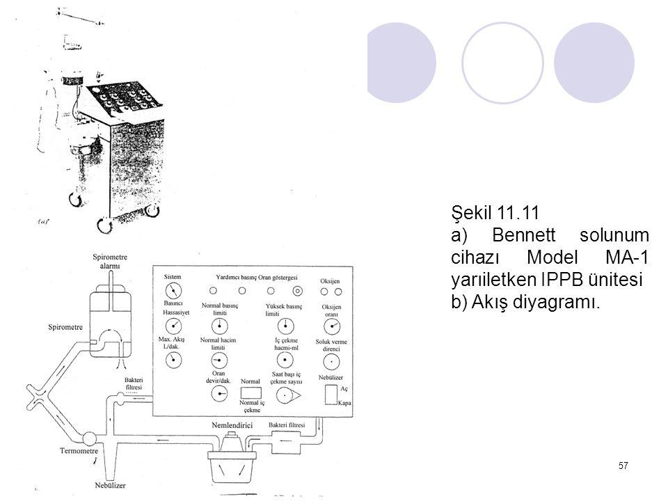57 Şekil 11.11 a) Bennett solunum cihazı Model MA-1 yarıiletken IPPB ünitesi b) Akış diyagramı.