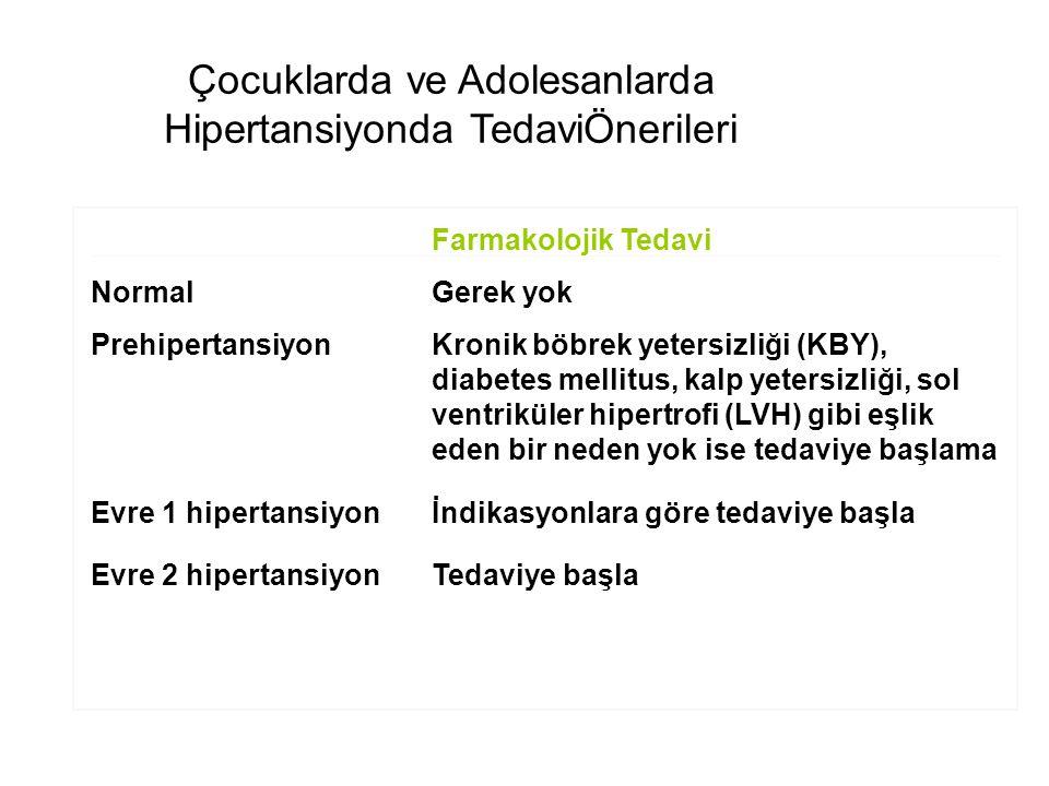 Çocuklarda Evre 1 Hipertansiyonda Antihipertansif Tedaviye Başlama Kriterleri Semptomatik hipertansiyon Sekonder hipertansiyon Hipertansif hedef-organ hasarı Diabetes (tip 1 ve 2), KBY, ?obesite Nonfarmakolojik önlemlere karşı persistan hipertansiyon