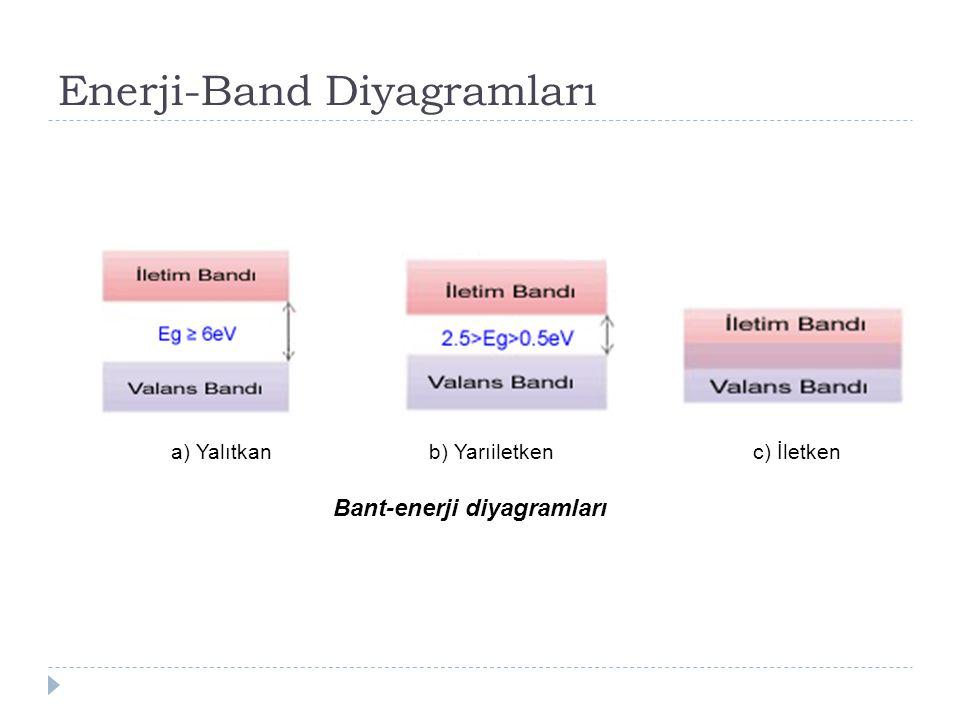 Enerji-Band Diyagramları a) Yalıtkan b) Yarıiletken c) İletken Bant-enerji diyagramları