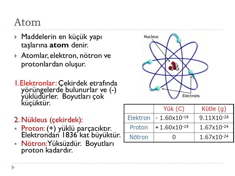 Atom  Maddelerin en küçük yapı taşlarına atom denir.  Atomlar, elektron, nötron ve protonlardan oluşur. 1.Elektronlar: Çekirdek etrafında yörüngeler
