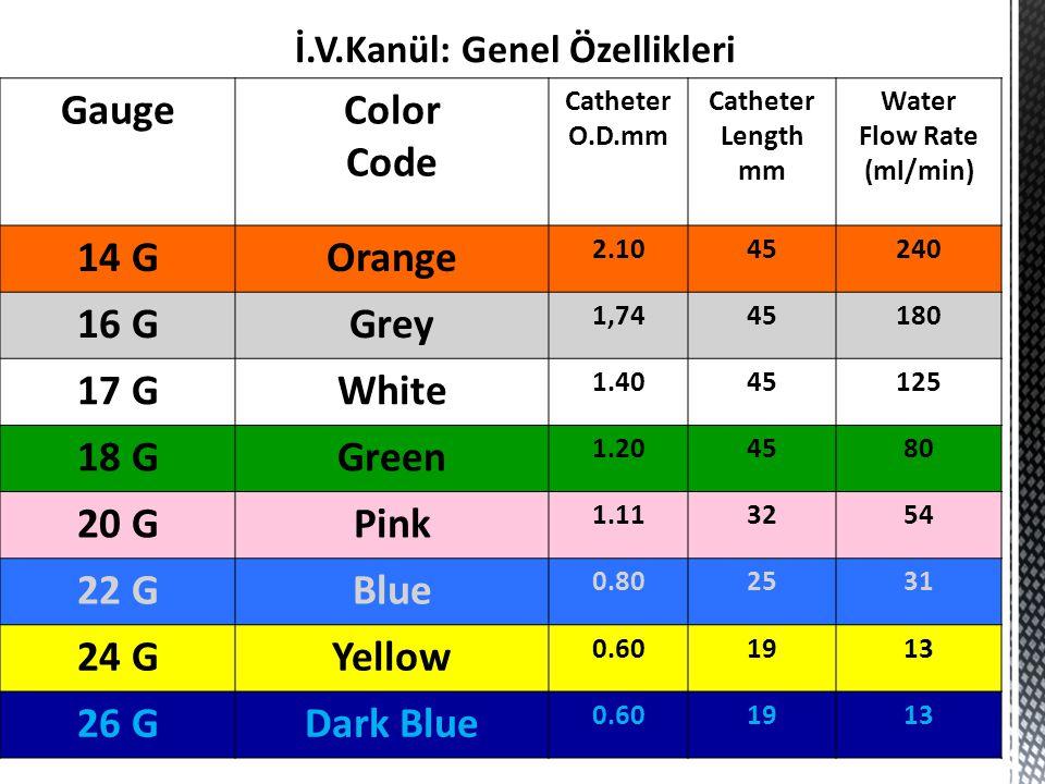 GaugeColor Code Catheter O.D.mm Catheter Length mm Water Flow Rate (ml/min) 14 GOrange 2.1045240 16 GGrey 1,7445180 17 GWhite 1.4045125 18 GGreen 1.20