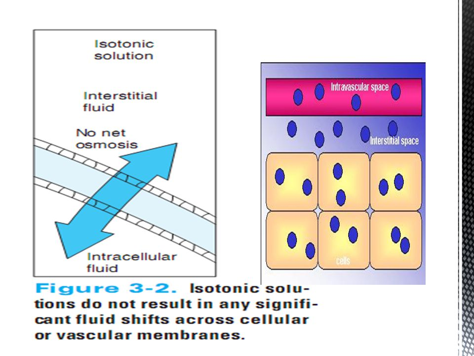 Ekstrasellüler sıvıya verildiklerinde, ekstrasellüler sıvının osmoloritesini arttırır (Yoğunlukları eritrositlerden daha yüksektir) osmolarite artışını karşılamak amacıyla su hücre içinden çıkarak ekstrasellüler sıvıya geçer Hücrelerde büzülme meydana gelir HİPERTONİK SOLÜSYONLAR
