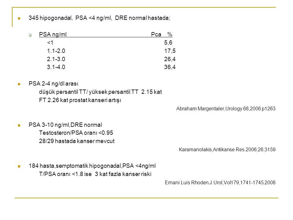 345 hipogonadal, PSA <4 ng/ml, DRE normal hastada;  PSA ng/ml Pca % <15,6 1.1-2.017,5 2.1-3.026,4 3.1-4.036,4 PSA 2-4 ng/dl arası düşük persantil TT/