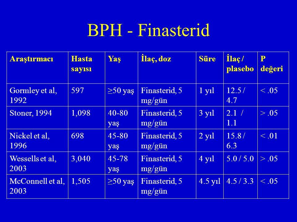 BPH - Finasterid AraştırmacıHasta sayısı Yaşİlaç, dozSüreİlaç / plasebo P değeri Gormley et al, 1992 597≥50 yaşFinasterid, 5 mg/gün 1 yıl12.5 / 4.7 <.