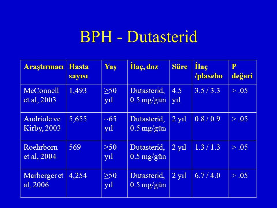 BPH - Dutasterid AraştırmacıHasta sayısı Yaşİlaç, dozSüreİlaç /plasebo P değeri McConnell et al, 2003 1,493≥50 yıl Dutasterid, 0.5 mg/gün 4.5 yıl 3.5