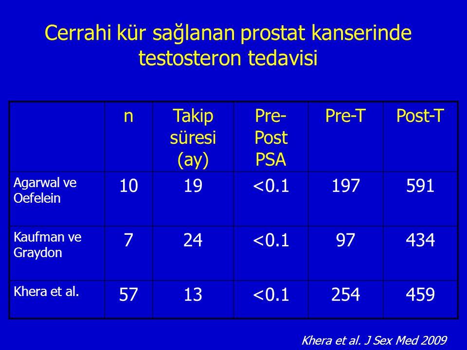 Cerrahi kür sağlanan prostat kanserinde testosteron tedavisi nTakip süresi (ay) Pre- Post PSA Pre-TPost-T Agarwal ve Oefelein 1019<0.1197591 Kaufman v