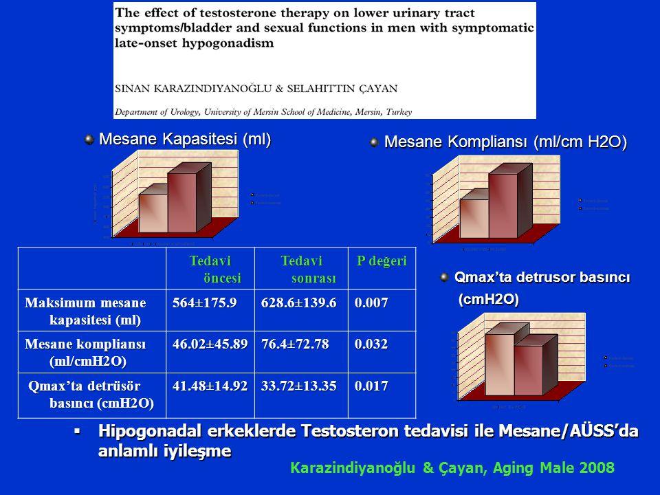 Tedavi öncesi Tedavi sonrası P değeri Maksimum mesane kapasitesi (ml) 564±175.9628.6±139.60.007 Mesane kompliansı (ml/cmH2O) 46.02±45.8976.4±72.780.03