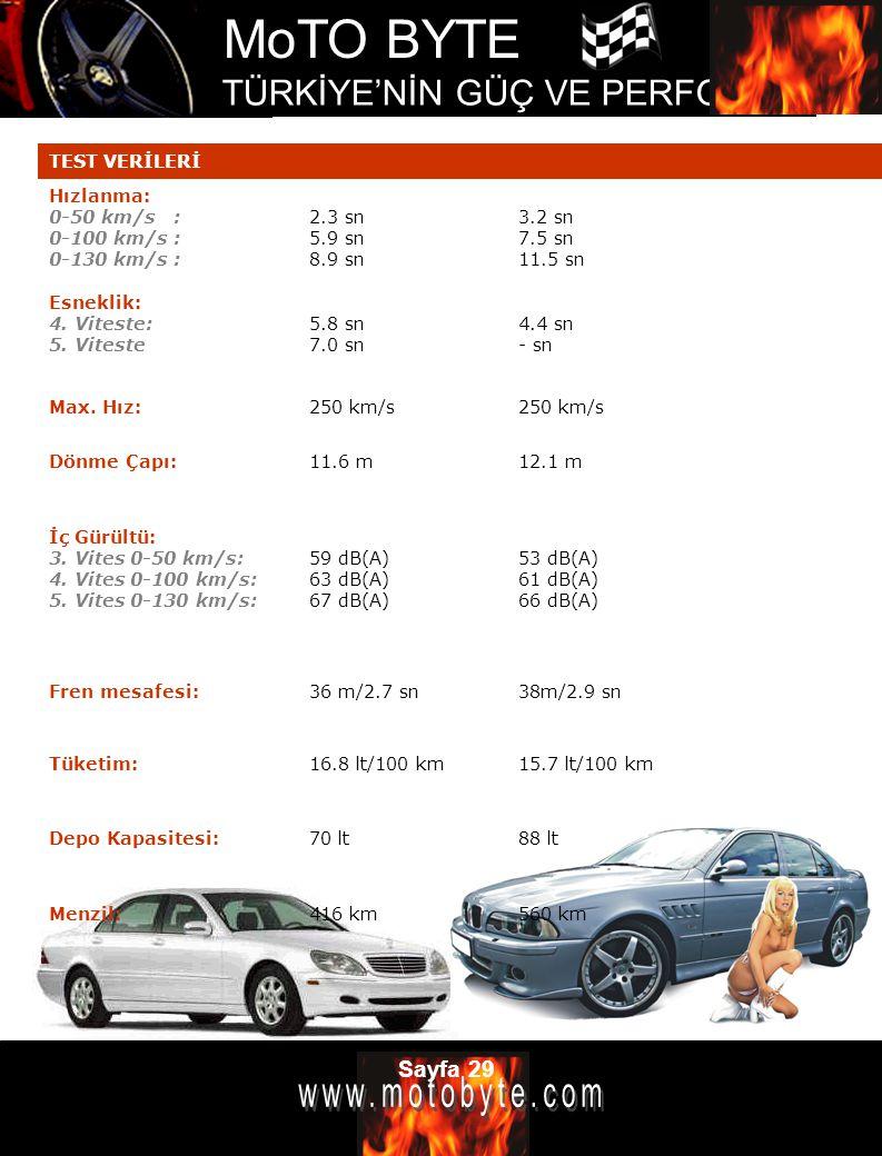 MoTO BYTE TÜRKİYE'NİN GÜÇ VE PERFOMANS DERGİSİ Sayfa 29 TEST VERİLERİ Hızlanma: 0-50 km/s : 0-100 km/s : 0-130 km/s : 2.3 sn 5.9 sn 8.9 sn 3.2 sn 7.5