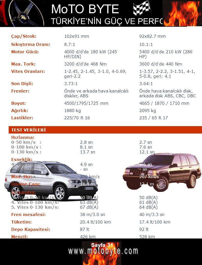 MoTO BYTE TÜRKİYE'NİN GÜÇ VE PERFOMANS DERGİSİ Sayfa 31 Çap/Strok:102x91 mm92x82.7 mm Sıkıştırma Oranı:8.7:110.1:1 Motor Gücü:4000 d/d'de 180 kW (245