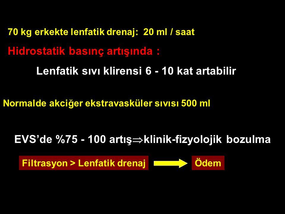 Filtrasyon > Lenfatik drenajÖdem 70 kg erkekte lenfatik drenaj: 20 ml / saat Hidrostatik basınç artışında : Lenfatik sıvı klirensi 6 - 10 kat artabilir Normalde akciğer ekstravasküler sıvısı 500 ml EVS'de %75 - 100 artış  klinik-fizyolojik bozulma