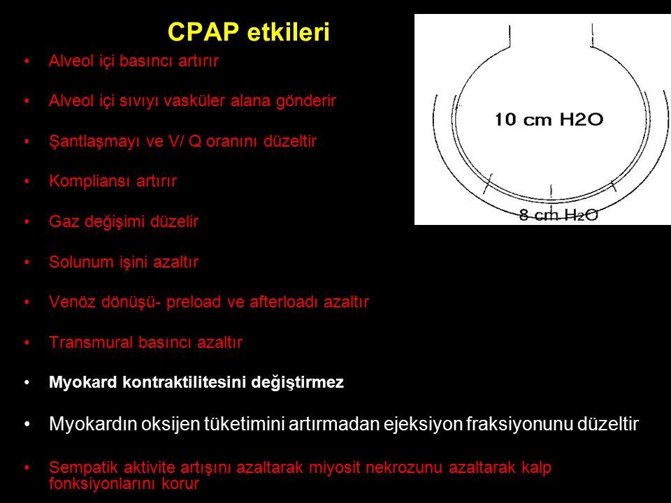 CPAP etkileri Alveol içi basıncı artırır Alveol içi sıvıyı vasküler alana gönderir Şantlaşmayı ve V/ Q oranını düzeltir Kompliansı artırır Gaz değişim