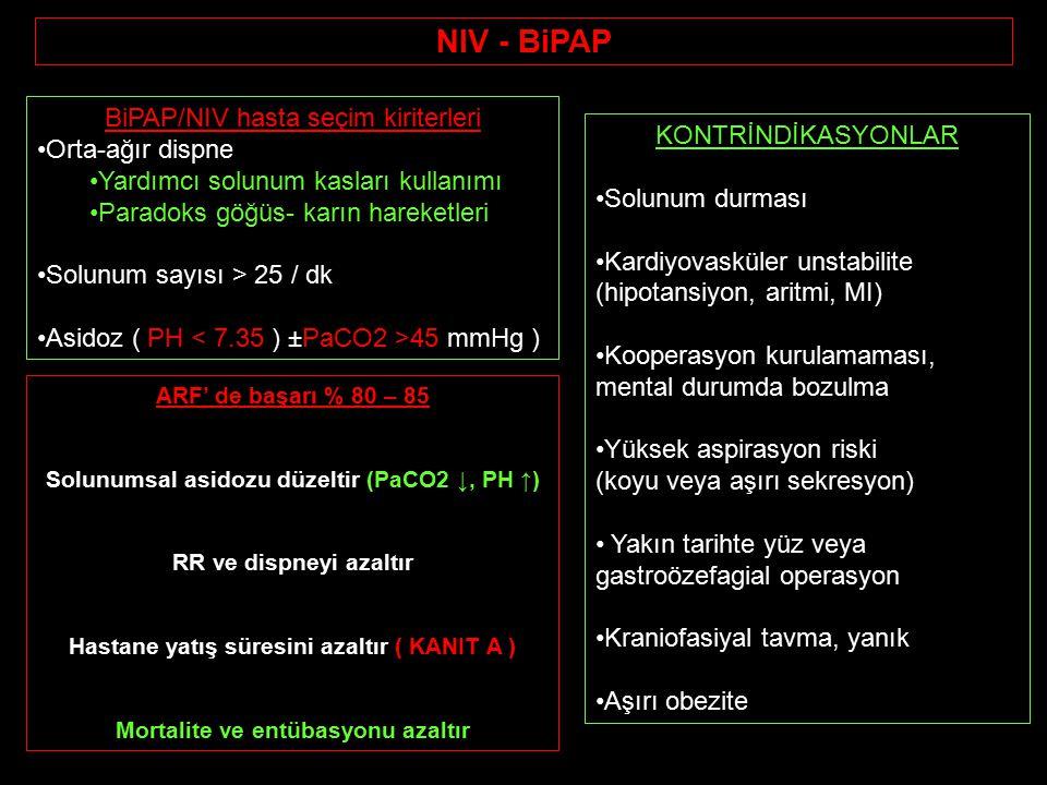NIV - BiPAP ARF' de başarı % 80 – 85 Solunumsal asidozu düzeltir (PaCO2 ↓, PH ↑) RR ve dispneyi azaltır Hastane yatış süresini azaltır ( KANIT A ) Mortalite ve entübasyonu azaltır BiPAP/NIV hasta seçim kiriterleri Orta-ağır dispne Yardımcı solunum kasları kullanımı Paradoks göğüs- karın hareketleri Solunum sayısı > 25 / dk Asidoz ( PH 45 mmHg ) KONTRİNDİKASYONLAR Solunum durması Kardiyovasküler unstabilite (hipotansiyon, aritmi, MI) Kooperasyon kurulamaması, mental durumda bozulma Yüksek aspirasyon riski (koyu veya aşırı sekresyon) Yakın tarihte yüz veya gastroözefagial operasyon Kraniofasiyal tavma, yanık Aşırı obezite