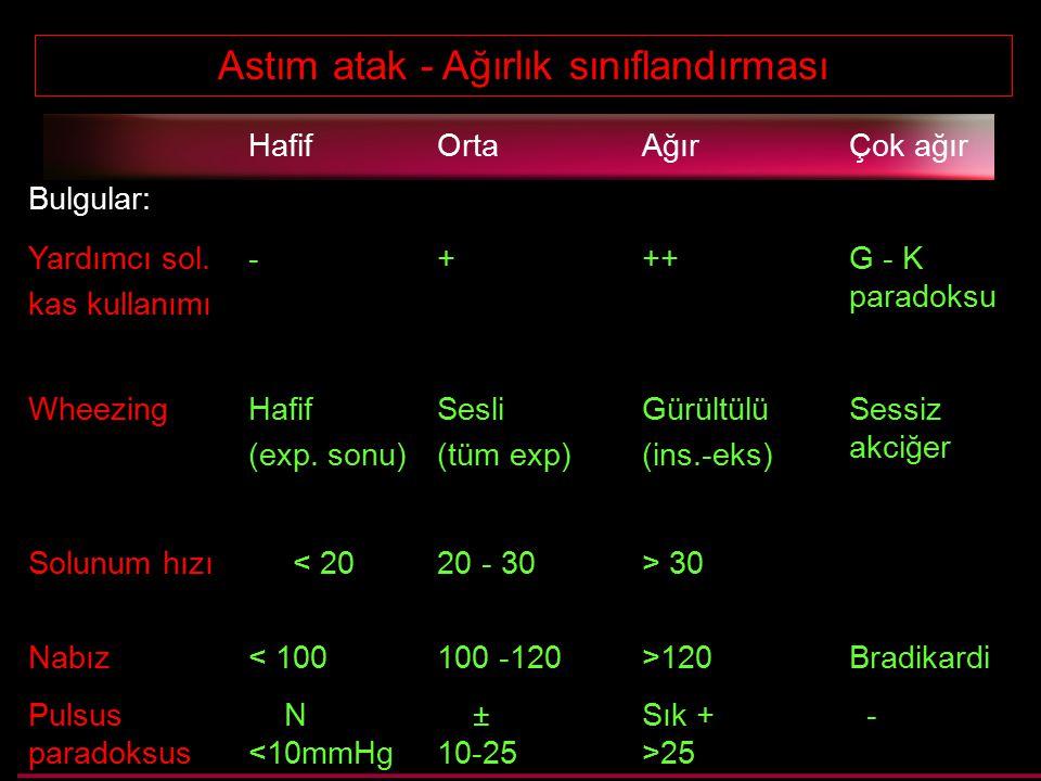 Astım atak - Ağırlık sınıflandırması HafifOrtaAğırÇok ağır Bulgular: Yardımcı sol. kas kullanımı -+++G - K paradoksu WheezingHafif (exp. sonu) Sesli (