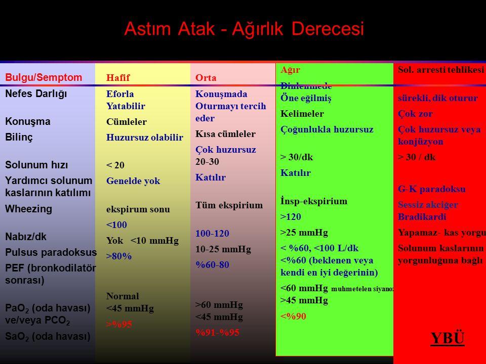 Astım Atak - Ağırlık Derecesi Bulgu/Semptom Nefes Darlığı Konuşma Bilinç Solunum hızı Yardımcı solunum kaslarının katılımı Wheezing Nabız/dk Pulsus pa
