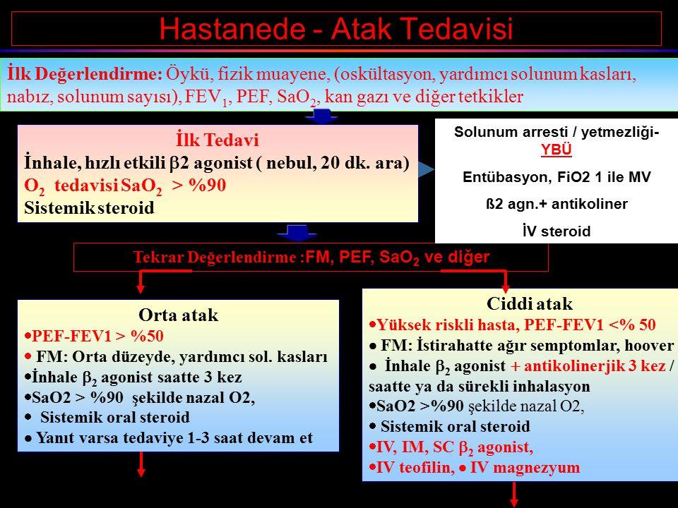 Hastanede - Atak Tedavisi İlk Değerlendirme: Öykü, fizik muayene, (oskültasyon, yardımcı solunum kasları, nabız, solunum sayısı), FEV 1, PEF, SaO 2, kan gazı ve diğer tetkikler İlk Tedavi İnhale, hızlı etkili  2 agonist ( nebul, 20 dk.