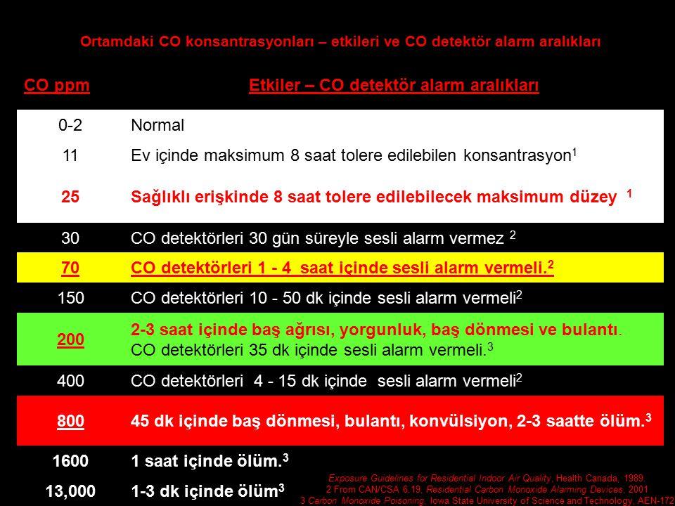 Ortamdaki CO konsantrasyonları – etkileri ve CO detektör alarm aralıkları CO ppmEtkiler – CO detektör alarm aralıkları 0-2Normal 11Ev içinde maksimum 8 saat tolere edilebilen konsantrasyon 1 25Sağlıklı erişkinde 8 saat tolere edilebilecek maksimum düzey 1 30CO detektörleri 30 gün süreyle sesli alarm vermez 2 70CO detektörleri 1 - 4 saat içinde sesli alarm vermeli.
