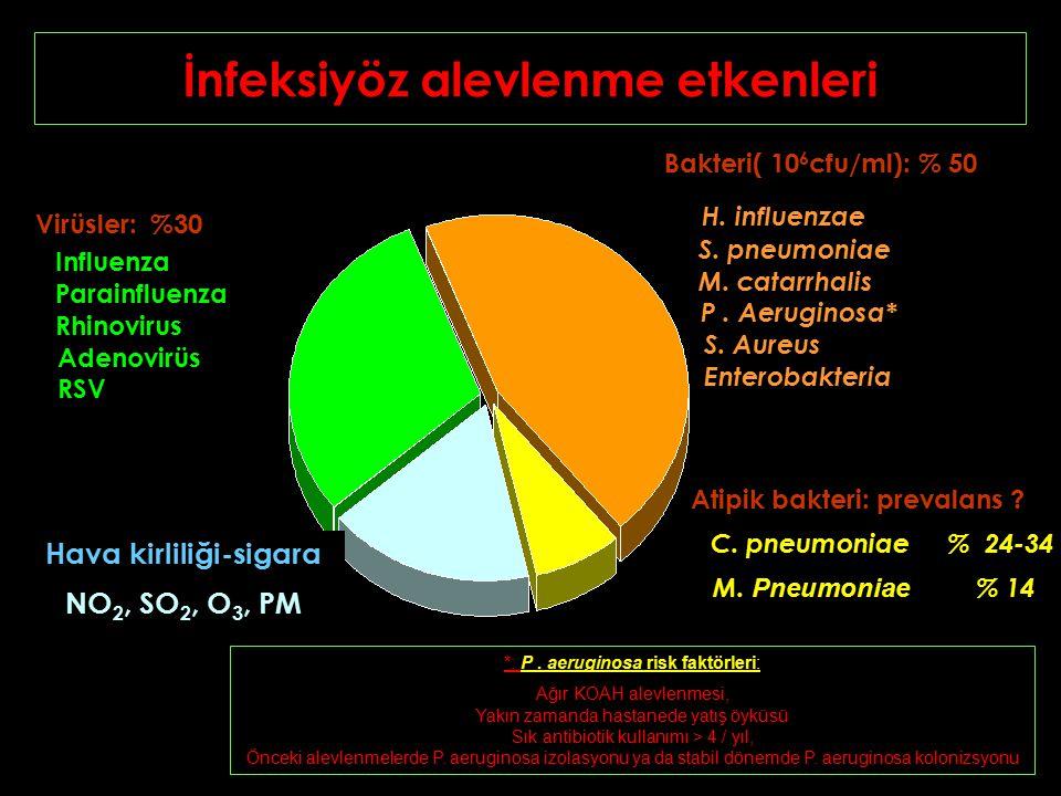 İnfeksiyöz alevlenme etkenleri Virüsler: %30 Influenza Parainfluenza Rhinovirus Adenovirüs RSV Bakteri( 10 6 cfu/ml): % 50 H.