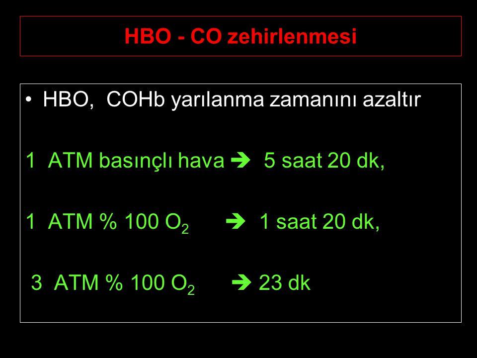 HBO - CO zehirlenmesi HBO, COHb yarılanma zamanını azaltır 1 ATM basınçlı hava  5 saat 20 dk, 1 ATM % 100 O 2  1 saat 20 dk, 3 ATM % 100 O 2  23 dk